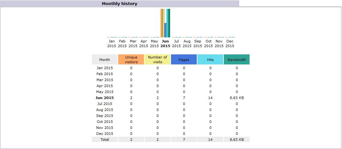 Install and Configure Awstats in CentOS Web Panel   CentOS 5/6